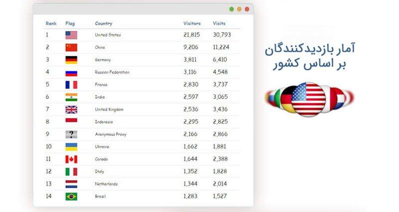 افزونه آمار واقعی کاربران وردپرس Visitors Statistics
